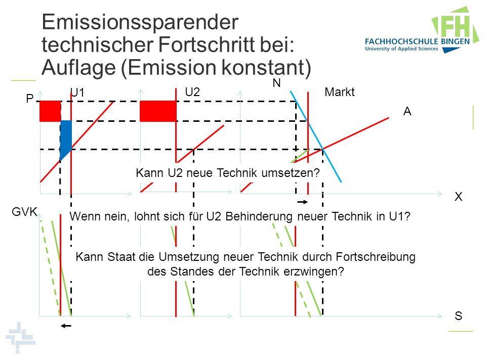 Emissionssparender technischer Fortschritt bei: Auflage (Emission konstant) U1 U2Markt N P GVK A X S Kann U2 neue Technik umsetzen? Wenn nein, lohnt s