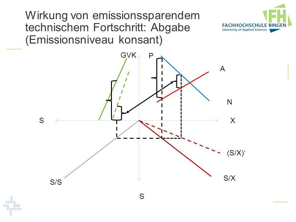 Wirkung von emissionssparendem technischem Fortschritt: Abgabe (Emissionsniveau konsant) P X S S GVK A N S/X S/S (S/X)