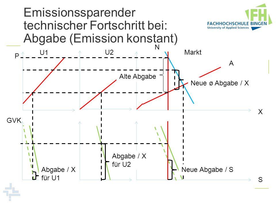 Emissionssparender technischer Fortschritt bei: Abgabe (Emission konstant) U1 U2Markt N A P X GVK Alte Abgabe S Neue ø Abgabe / X Neue Abgabe / S Abga