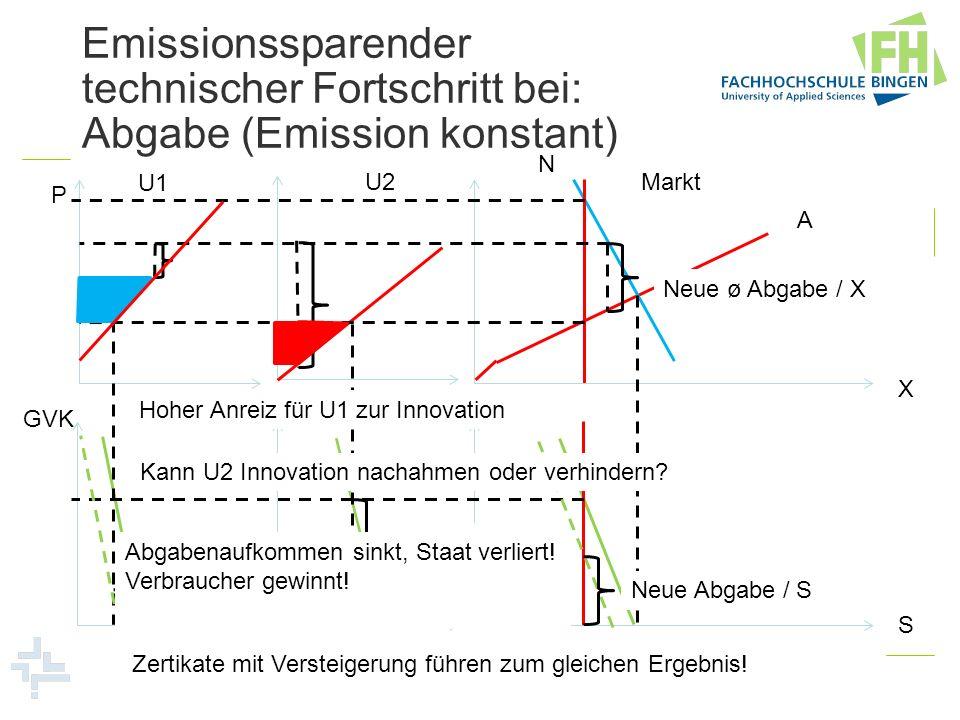 Emissionssparender technischer Fortschritt bei: Abgabe (Emission konstant) U1 U2Markt N A P X GVK S Neue ø Abgabe / X Neue Abgabe / S Abgabe / X für U