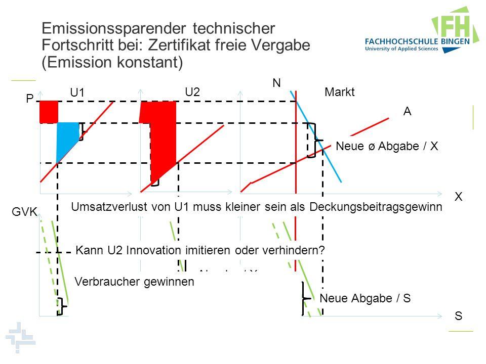 Emissionssparender technischer Fortschritt bei: Zertifikat freie Vergabe (Emission konstant) U1 U2Markt N A P X GVK S Neue ø Abgabe / X Neue Abgabe /