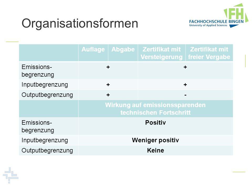 Organisationsformen AuflageAbgabeZertifikat mit Versteigerung Zertifikat mit freier Vergabe Emissions- begrenzung ++ Inputbegrenzung++ Outputbegrenzun