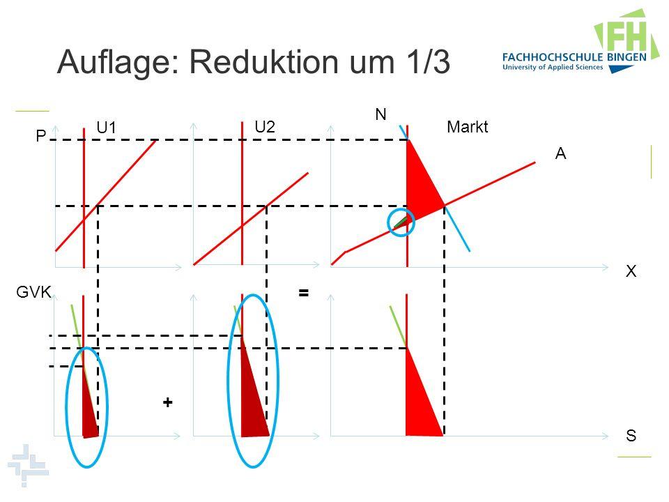 Wirkung von emissionssparendem technischem Fortschritt P X S S GVK A N S/X S/S (S/X)
