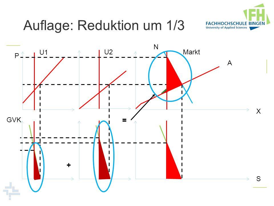 Auflage: Reduktion um 1/3 U1 U2Markt N A P X GVK + = S