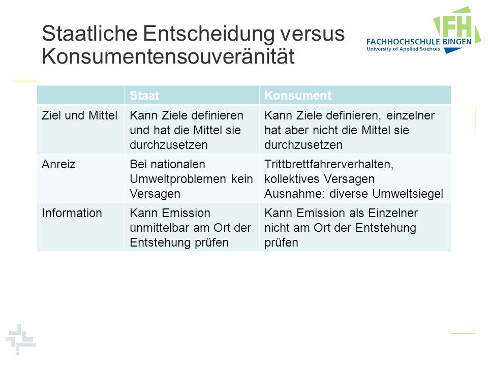 Staatliche Entscheidung versus Konsumentensouveränität StaatKonsument Ziel und MittelKann Ziele definieren und hat die Mittel sie durchzusetzen Kann Z