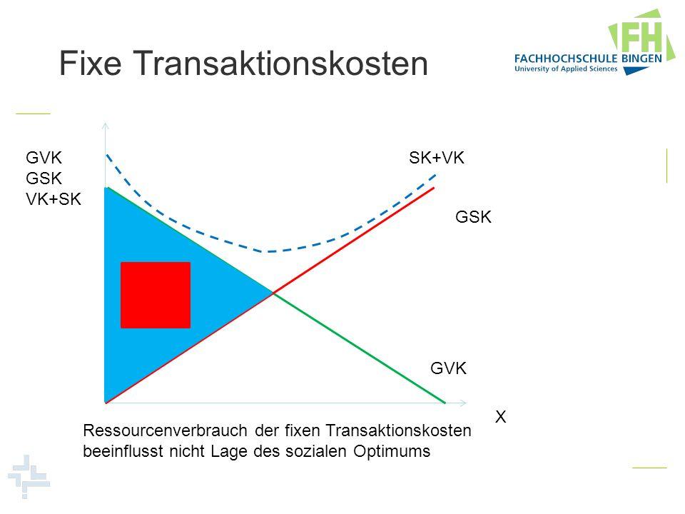 Fixe Transaktionskosten GVK GSK VK+SK X GVK GSK SK+VK Ressourcenverbrauch der fixen Transaktionskosten beeinflusst nicht Lage des sozialen Optimums