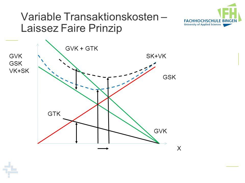 Variable Transaktionskosten – Laissez Faire Prinzip GVK GSK VK+SK X GVK GSK SK+VK GTK GVK + GTK