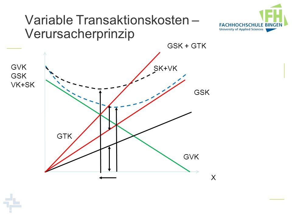 Variable Transaktionskosten – Verursacherprinzip GVK GSK VK+SK X GVK GSK SK+VK GTK GSK + GTK