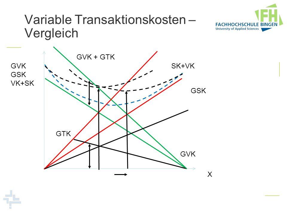 Variable Transaktionskosten – Vergleich GVK GSK VK+SK X GVK GSK SK+VK GTK GVK + GTK