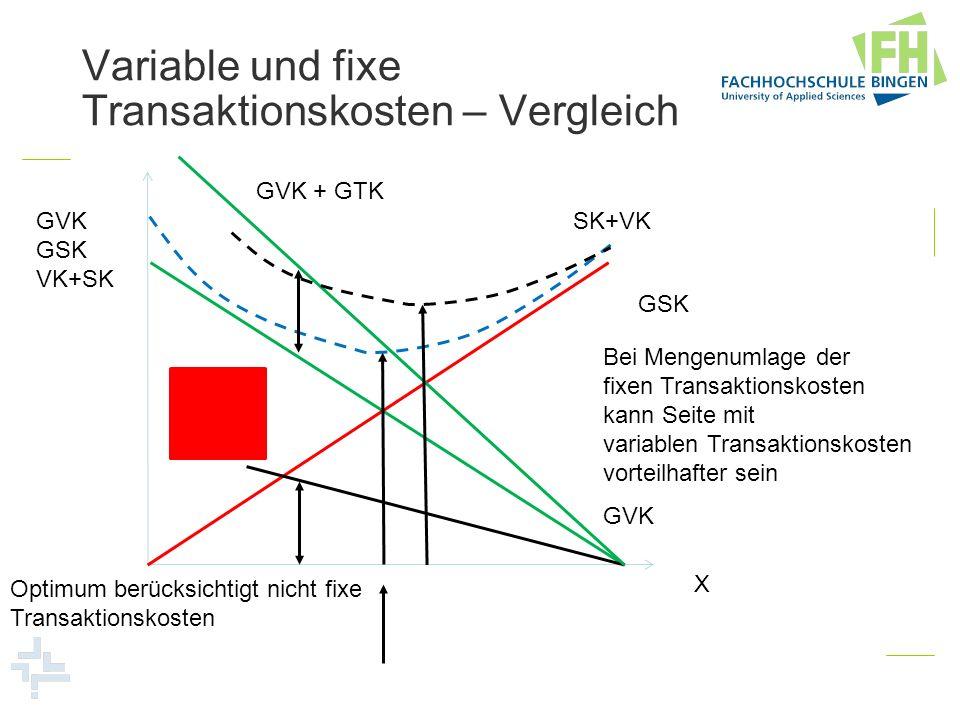 Variable und fixe Transaktionskosten – Vergleich GVK GSK VK+SK X GVK GSK SK+VK GTK GVK + GTK Optimum berücksichtigt nicht fixe Transaktionskosten Bei