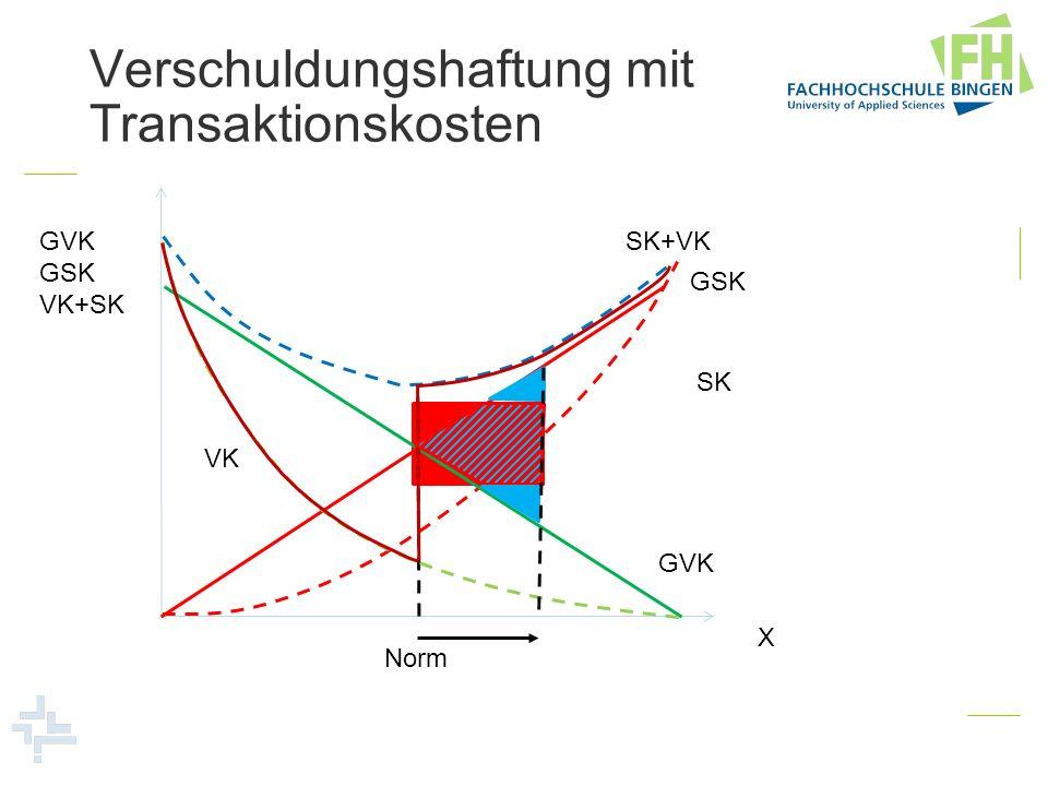Verschuldungshaftung mit Transaktionskosten GVK GSK VK+SK X GVK GSK SK+VK SK Norm VK