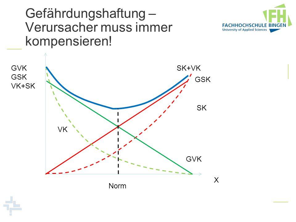 Gefährdungshaftung – Verursacher muss immer kompensieren! GVK GSK VK+SK X GVK GSK SK+VK SK Norm VK