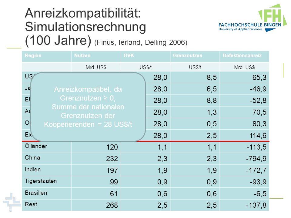 Anreizkompatibilität: Simulationsrechnung (100 Jahre) (Finus, Ierland, Delling 2006) RegionNutzenGVKGrenznutzenDefektionsanreiz Mrd. US$US$/t Mrd. US$