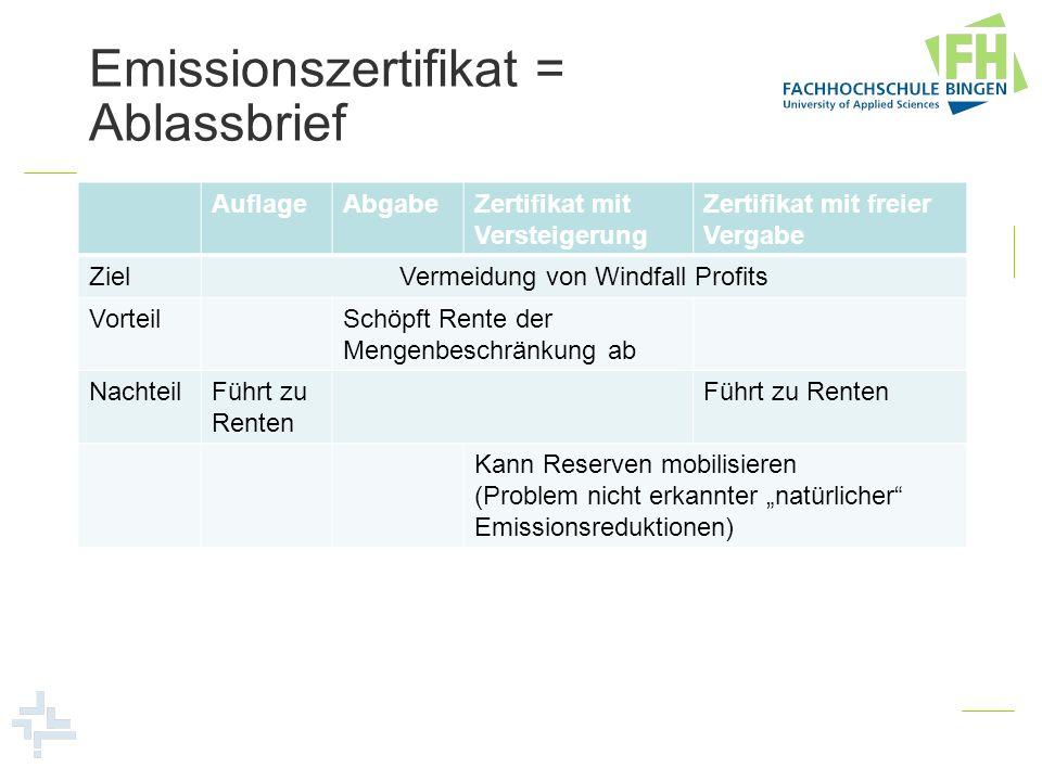 Emissionszertifikat = Ablassbrief AuflageAbgabeZertifikat mit Versteigerung Zertifikat mit freier Vergabe ZielVermeidung von Windfall Profits VorteilS
