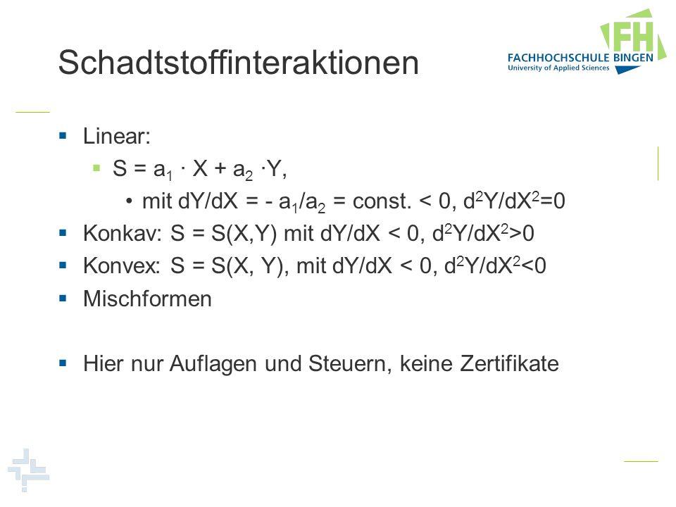 Schadtstoffinteraktionen Linear: S = a 1 X + a 2 Y, mit dY/dX = - a 1 /a 2 = const. < 0, d 2 Y/dX 2 =0 Konkav: S = S(X,Y) mit dY/dX 0 Konvex: S = S(X,