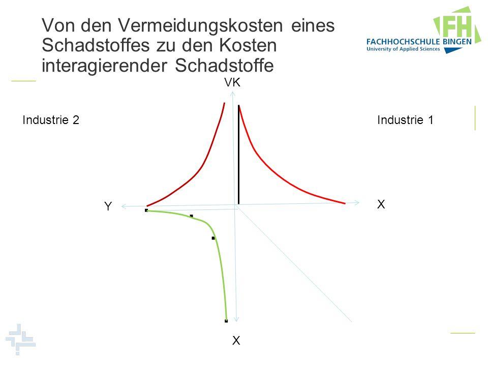 Von den Vermeidungskosten eines Schadstoffes zu den Kosten interagierender Schadstoffe Industrie 1 Industrie 2 VK X Y X....
