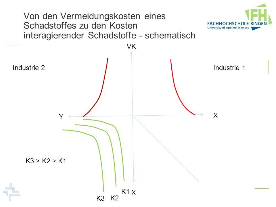Von den Vermeidungskosten eines Schadstoffes zu den Kosten interagierender Schadstoffe - schematisch Industrie 1 Industrie 2 VK X Y X K1 K2 K3 K3 > K2