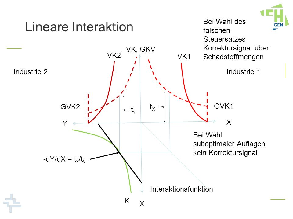 Lineare Interaktion Industrie 1 Industrie 2 VK, GKV X Y X VK2 VK1 GVK2 GVK1 Interaktionsfunktion K -dY/dX = t x /t y tyty tXtX Bei Wahl des falschen S