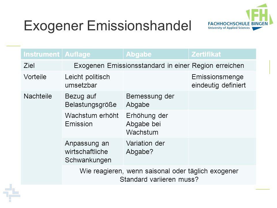 Exogener Emissionshandel InstrumentAuflageAbgabeZertifikat ZielExogenen Emissionsstandard in einer Region erreichen VorteileLeicht politisch umsetzbar