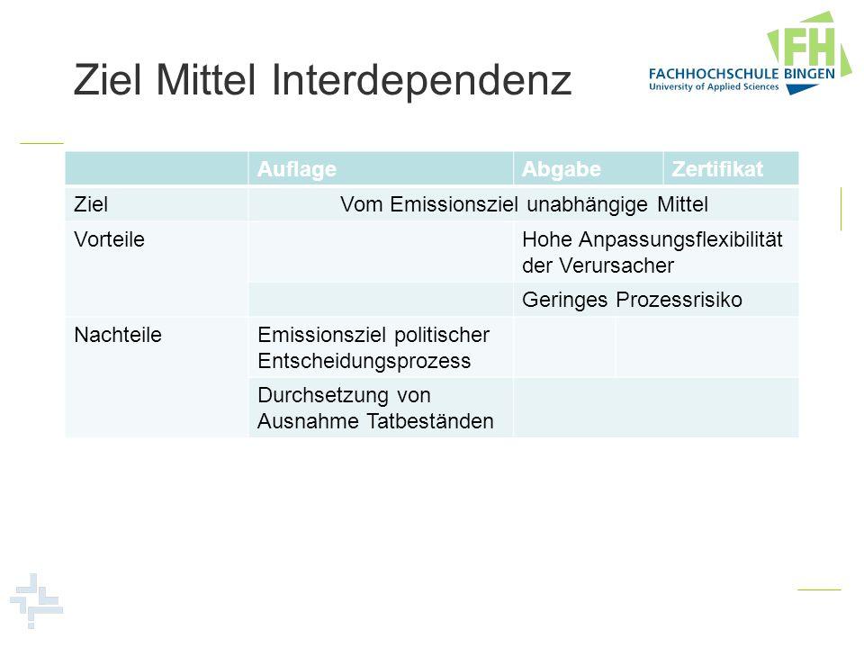 Ziel Mittel Interdependenz AuflageAbgabeZertifikat ZielVom Emissionsziel unabhängige Mittel VorteileHohe Anpassungsflexibilität der Verursacher Gering