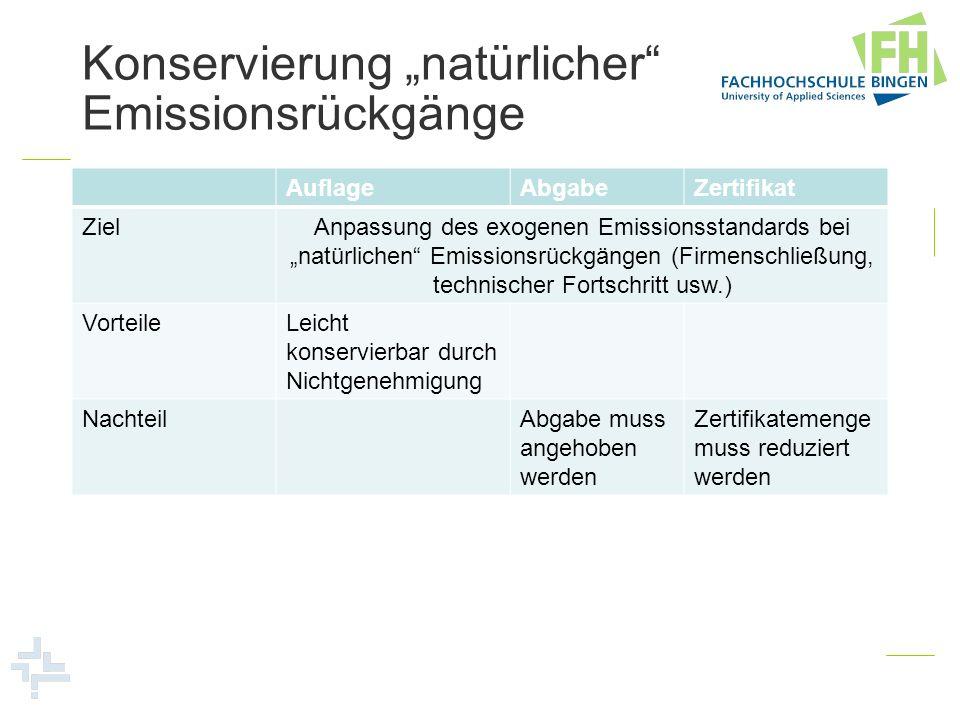 Konservierung natürlicher Emissionsrückgänge AuflageAbgabeZertifikat ZielAnpassung des exogenen Emissionsstandards bei natürlichen Emissionsrückgängen