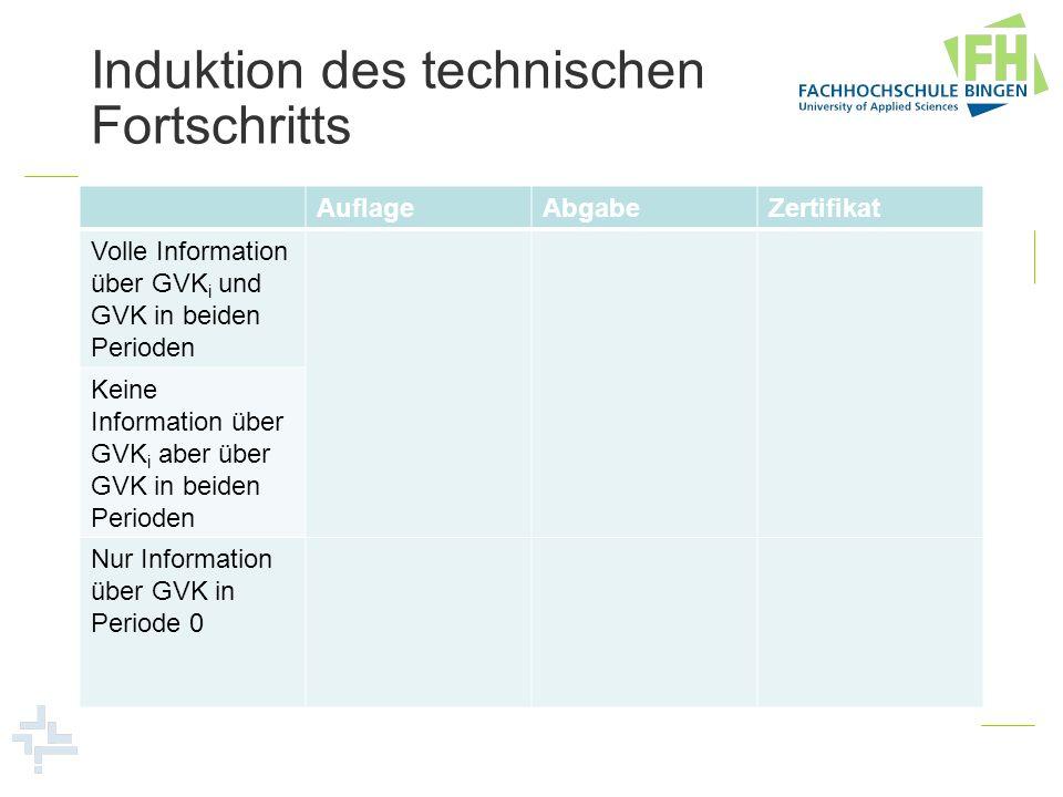 Induktion des technischen Fortschritts AuflageAbgabeZertifikat Volle Information über GVK i und GVK in beiden Perioden Keine Information über GVK i ab