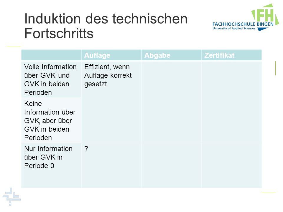 Induktion des technischen Fortschritts AuflageAbgabeZertifikat Volle Information über GVK i und GVK in beiden Perioden Effizient, wenn Auflage korrekt