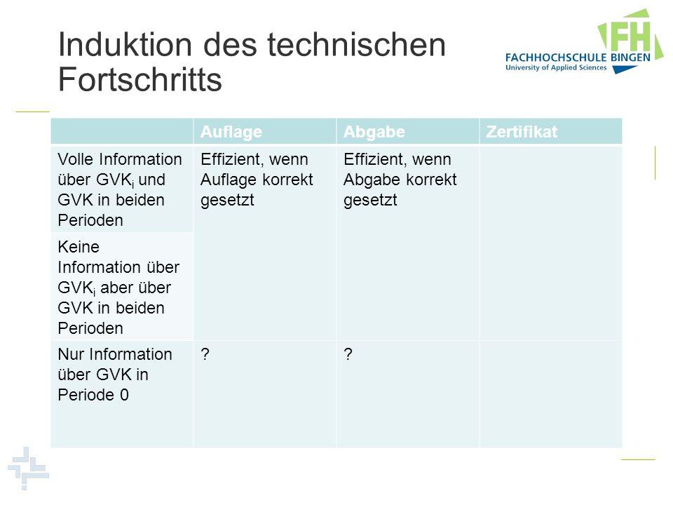Induktion des technischen Fortschritts AuflageAbgabeZertifikat Volle Information über GVK i und GVK in beiden Perioden Effizient, wenn Auflage korrekt gesetzt Effizient, wenn Abgabe korrekt gesetzt Effizient, wenn Gesamtemission smenge korrekt gesetzt Keine Information über GVK i aber über GVK in beiden Perioden Nur Information über GVK in Periode 0 ??Effizient, wenn Emissionen von 0 auf 1 übertragbar (Zukunftsmarkt)