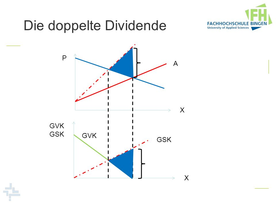 P X GVK GSK X A GVK GSK Die doppelte Dividende P X A Steuereinnahmen Harberger Dreieck