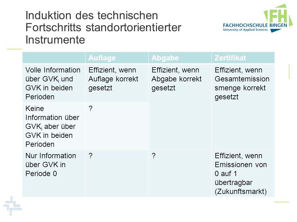 Induktion des technischen Fortschritts standortorientierter Instrumente AuflageAbgabeZertifikat Volle Information über GVK i und GVK in beiden Periode