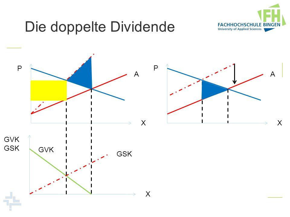 P X GVK GSK X A GVK GSK Die doppelte Dividende P X A