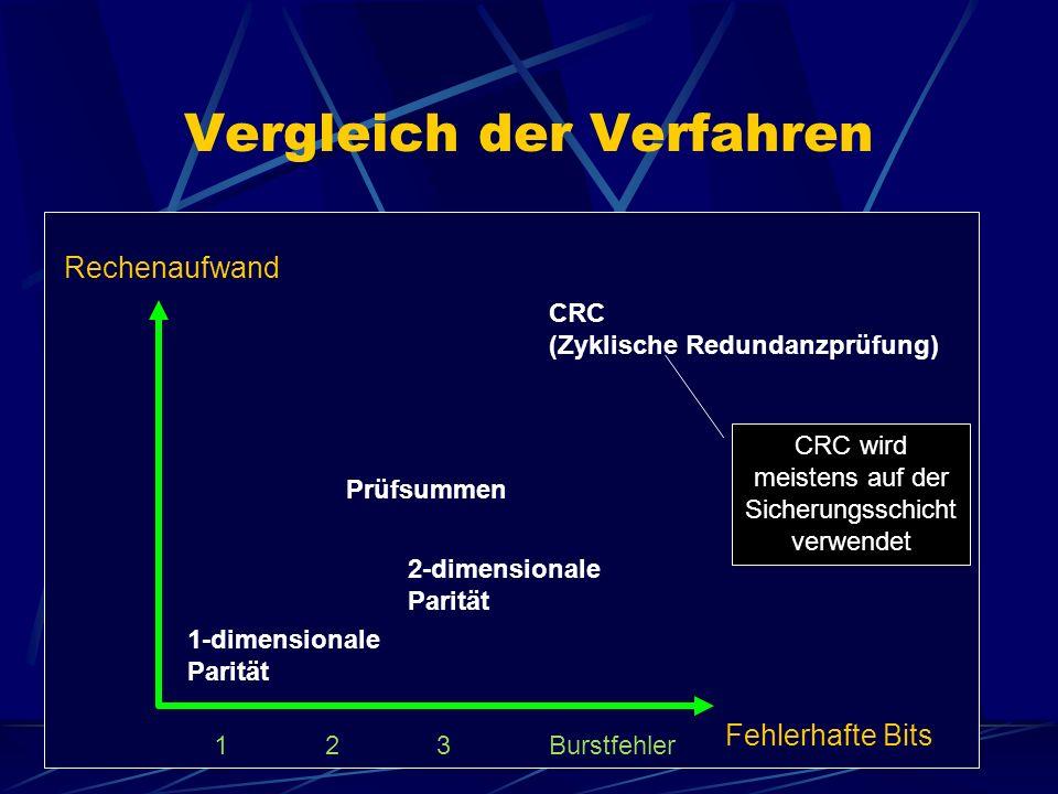 Vergleich der Verfahren Fehlerhafte Bits Rechenaufwand 123Burstfehler CRC (Zyklische Redundanzprüfung) 1-dimensionale Parität 2-dimensionale Parität Prüfsummen CRC wird meistens auf der Sicherungsschicht verwendet