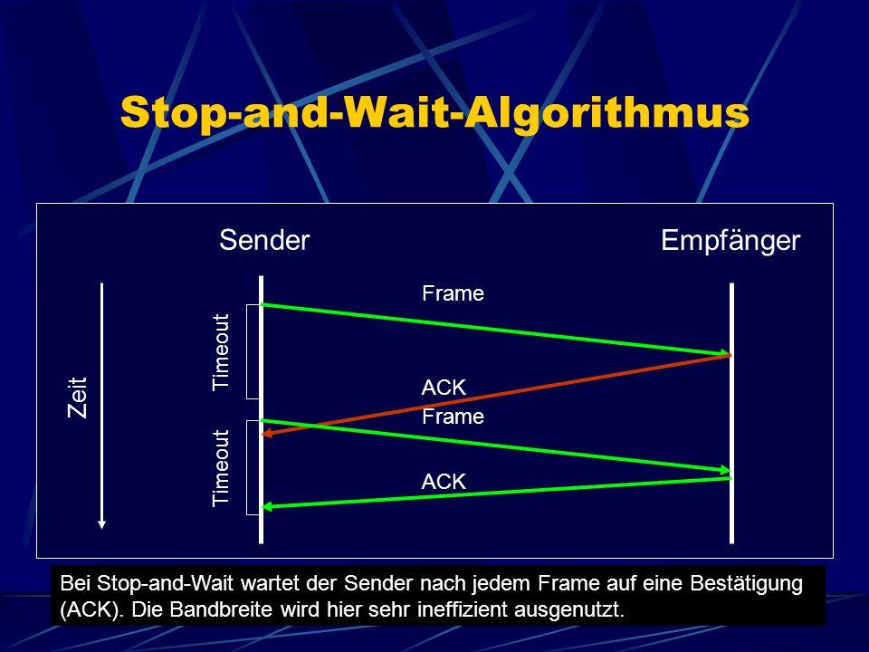 Stop-and-Wait-Algorithmus Sender Empfänger Zeit Timeout Frame ACK Frame Timeout Bei Stop-and-Wait wartet der Sender nach jedem Frame auf eine Bestätigung (ACK).