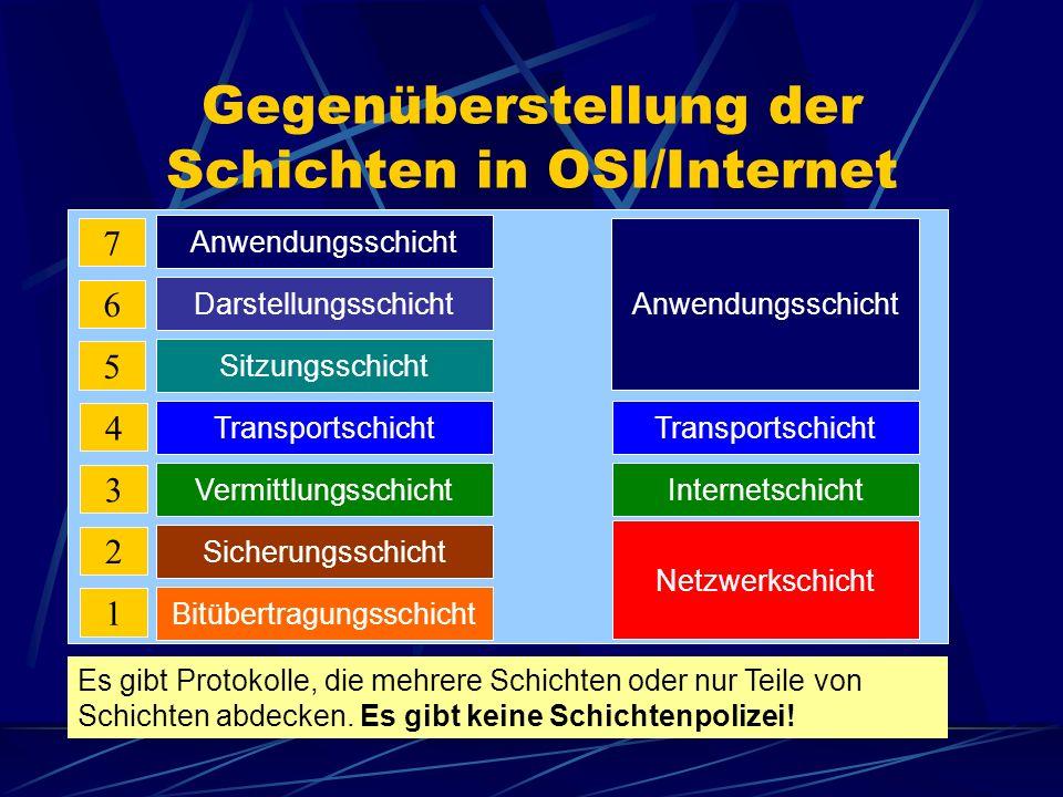 Gegenüberstellung der Schichten in OSI/Internet Anwendungsschicht Darstellungsschicht Sitzungsschicht Transportschicht Vermittlungsschicht Sicherungss
