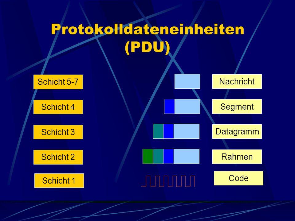 Protokolldateneinheiten (PDU) Nachricht Segment Datagramm Rahmen Schicht 5-7 Schicht 4 Schicht 3 Schicht 2 Schicht 1 Code