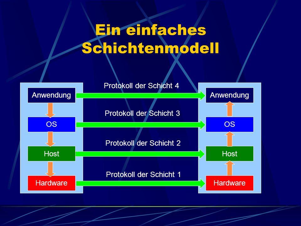 Ein einfaches Schichtenmodell Anwendung Host Hardware OS Anwendung Host Hardware OS Protokoll der Schicht 1 Protokoll der Schicht 2 Protokoll der Schi