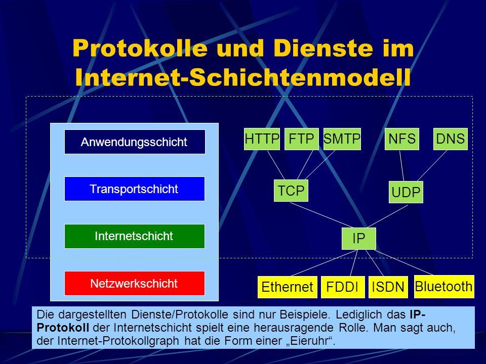 Protokolle und Dienste im Internet-Schichtenmodell Die dargestellten Dienste/Protokolle sind nur Beispiele. Lediglich das IP- Protokoll der Internetsc