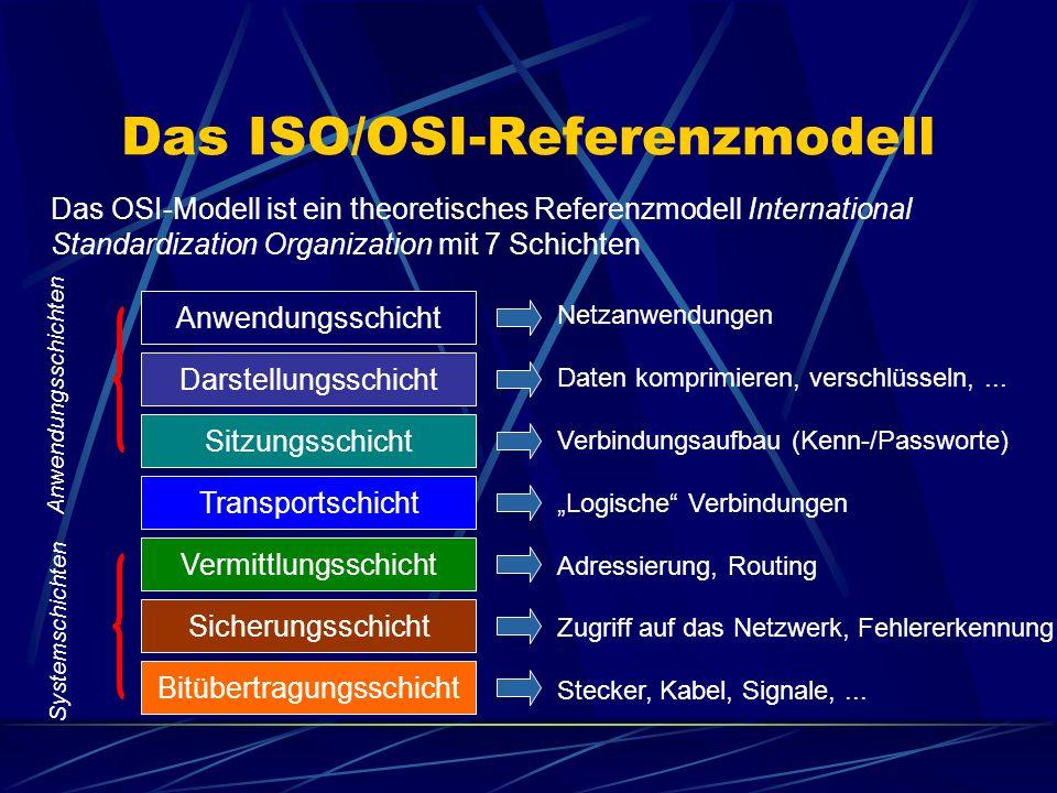 Das ISO/OSI-Referenzmodell Das OSI-Modell ist ein theoretisches Referenzmodell International Standardization Organization mit 7 Schichten Anwendungssc