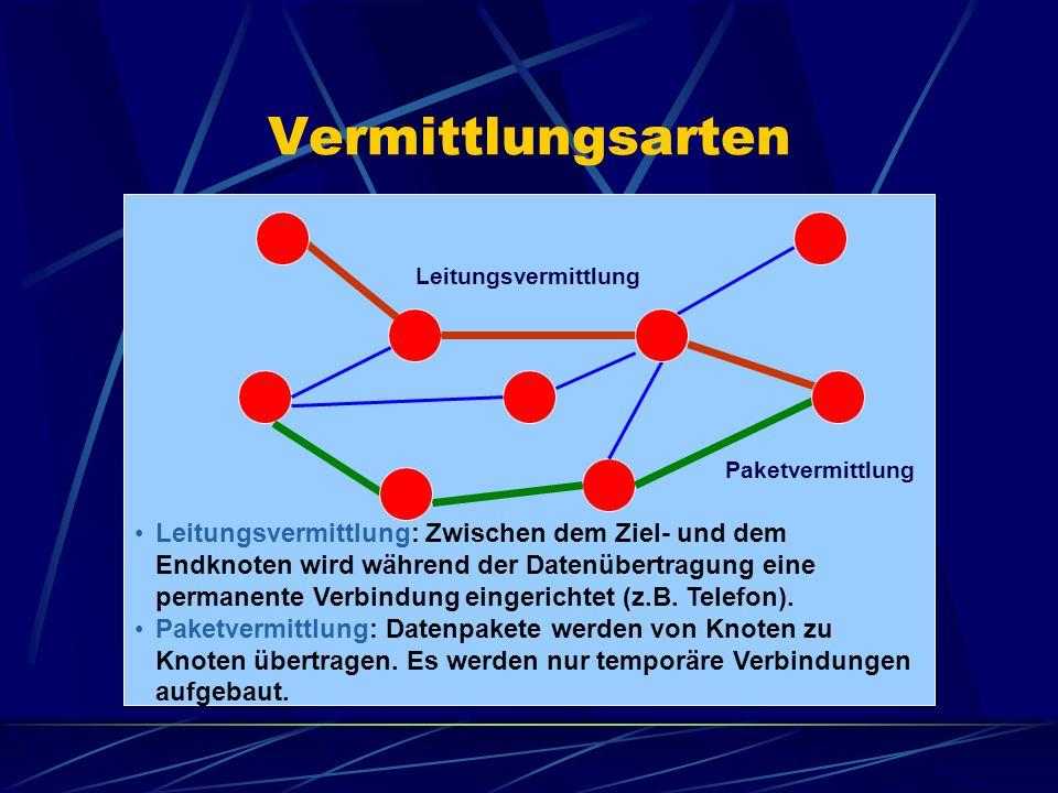 Vermittlungsarten Leitungsvermittlung: Zwischen dem Ziel- und dem Endknoten wird während der Datenübertragung eine permanente Verbindung eingerichtet
