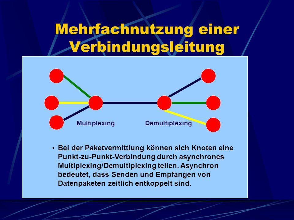 Mehrfachnutzung einer Verbindungsleitung Bei der Paketvermittlung können sich Knoten eine Punkt-zu-Punkt-Verbindung durch asynchrones Multiplexing/Dem