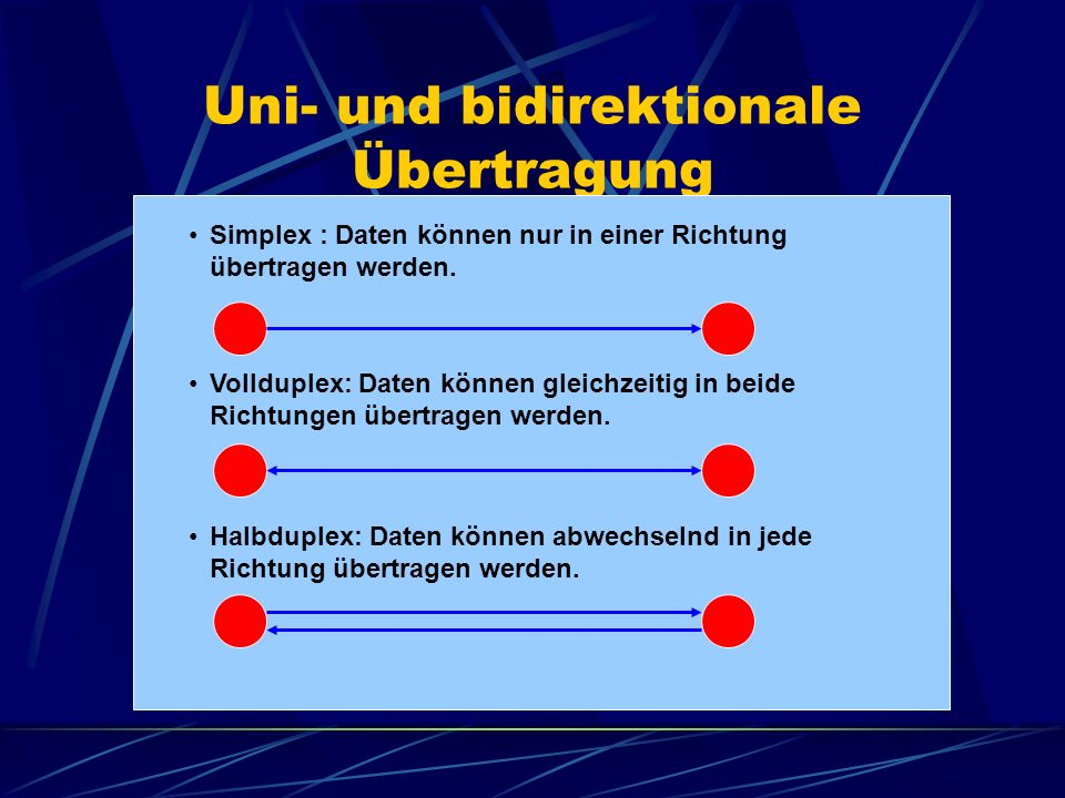 Uni- und bidirektionale Übertragung Halbduplex: Daten können abwechselnd in jede Richtung übertragen werden. Simplex : Daten können nur in einer Richt