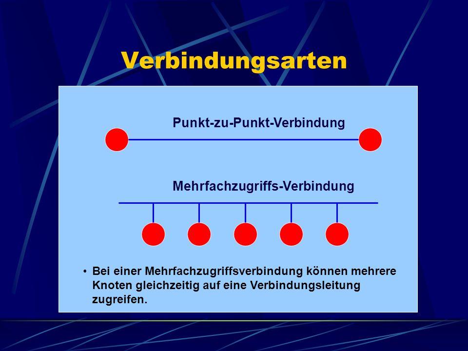 Verbindungsarten Punkt-zu-Punkt-Verbindung Mehrfachzugriffs-Verbindung Bei einer Mehrfachzugriffsverbindung können mehrere Knoten gleichzeitig auf ein