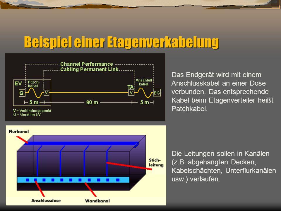 Beispiel einer Etagenverkabelung Die Leitungen sollen in Kanälen (z.B. abgehängten Decken, Kabelschächten, Unterflurkanälen usw.) verlaufen. Das Endge