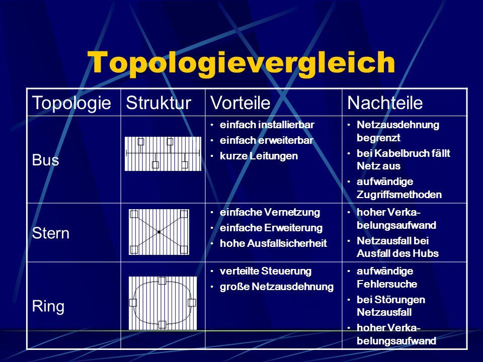 Zusammenfassung Die Sterntopologie wird heute am häufigsten in lokalen Netzwerken eingesetzt, da sie die beste Sicherheit vor Systemausfällen besitzt.