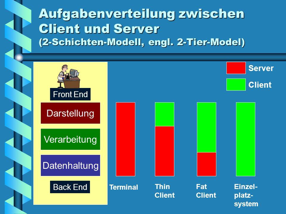 Aufgabenverteilung zwischen Client und Server (2-Schichten-Modell, engl. 2-Tier-Model) Darstellung Verarbeitung Datenhaltung Server Client Terminal Th