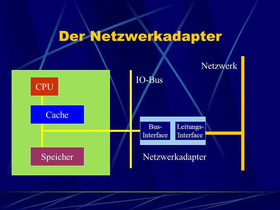 Der Netzwerkadapter CPU Speicher Cache IO-Bus Netzwerkadapter Netzwerk Bus- Interface Leitungs- Interface