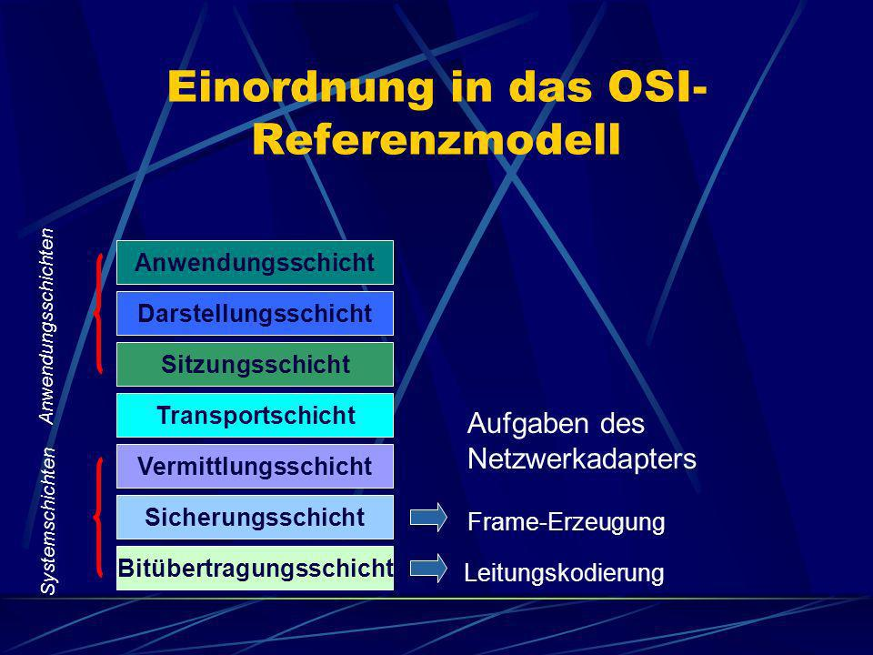 Einordnung in das OSI- Referenzmodell Anwendungsschicht Darstellungsschicht Sitzungsschicht Transportschicht Vermittlungsschicht Sicherungsschicht Bit
