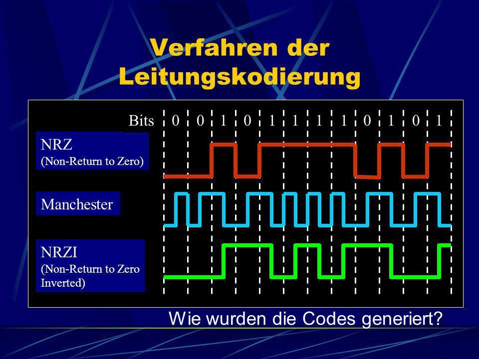 Verfahren der Leitungskodierung 010011101110 NRZ (Non-Return to Zero) NRZI (Non-Return to Zero Inverted) Manchester Bits Wie wurden die Codes generier
