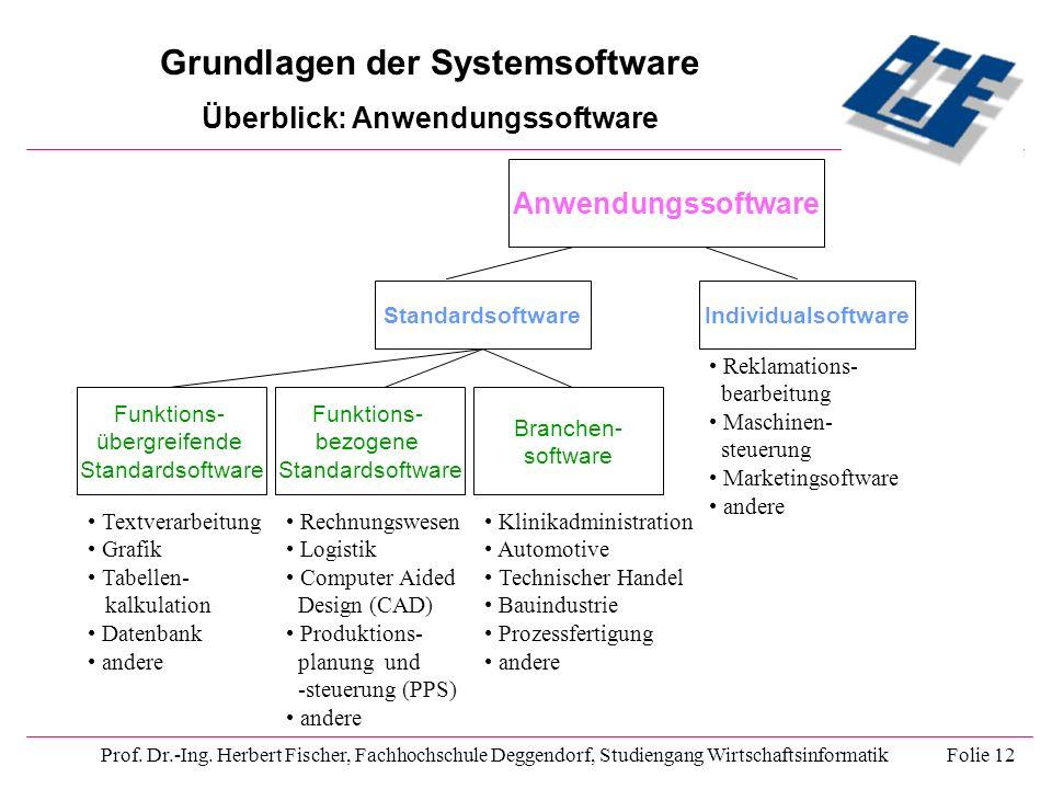 Grundlagen der Systemsoftware Überblick: Anwendungssoftware Prof. Dr.-Ing. Herbert Fischer, Fachhochschule Deggendorf, Studiengang Wirtschaftsinformat