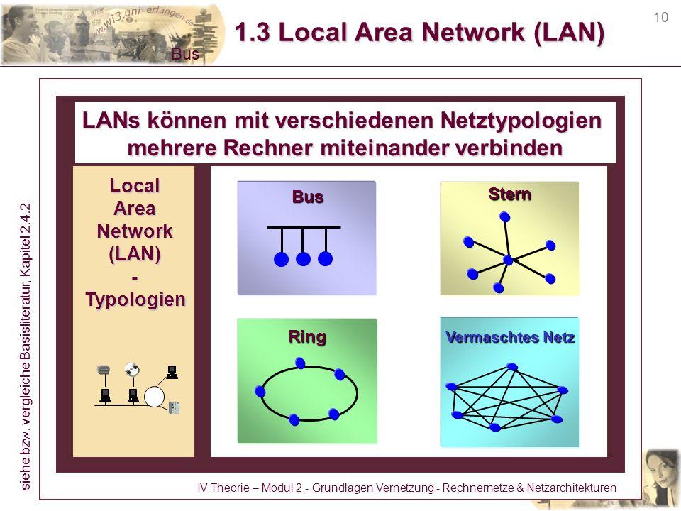 10 1.3 Local Area Network (LAN) LANs können mit verschiedenen Netztypologien mehrere Rechner miteinander verbinden Ring Vermaschtes Netz LocalAreaNetw